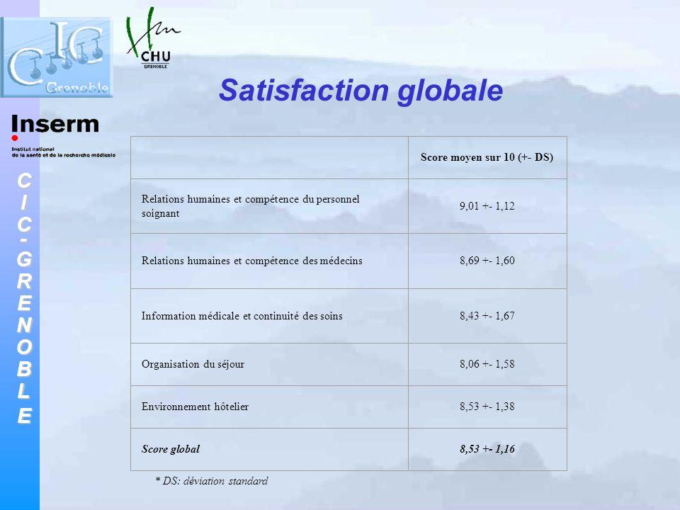 CIC-GRENOBLE Satisfaction globale Score moyen sur 10 (+- DS) Relations humaines et compétence du personnel soignant 9,01 +- 1,12 Relations humaines et