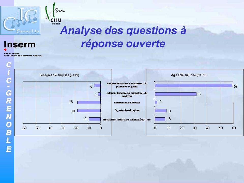 CIC-GRENOBLE Analyse des questions à réponse ouverte