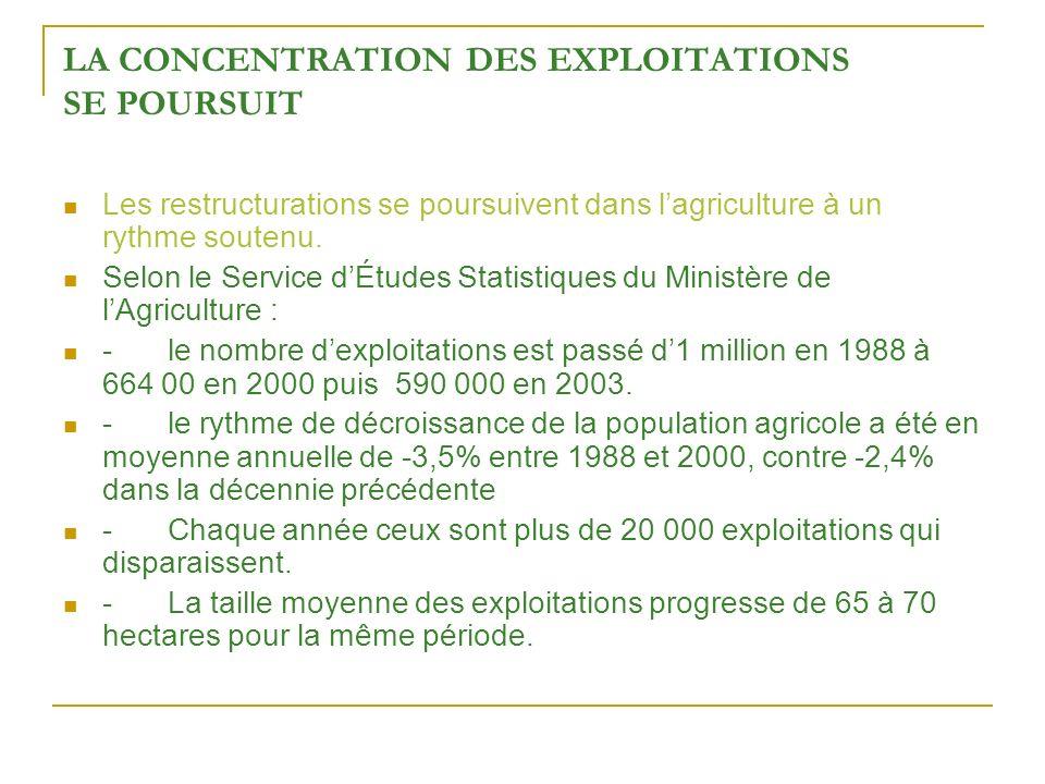 LA CONCENTRATION DES EXPLOITATIONS SE POURSUIT Les restructurations se poursuivent dans lagriculture à un rythme soutenu.