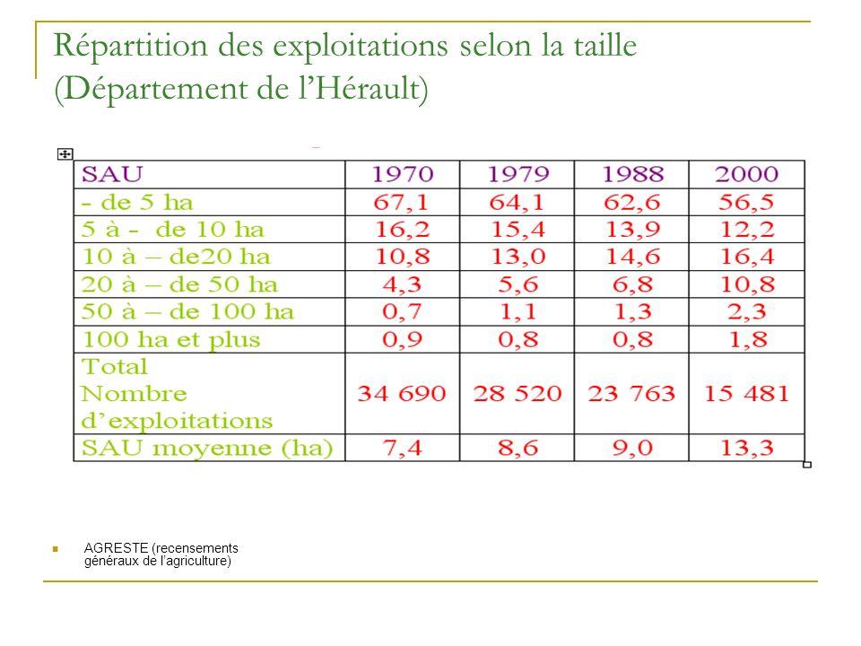 Répartition des exploitations selon la taille (Département de lHérault) AGRESTE (recensements généraux de lagriculture)