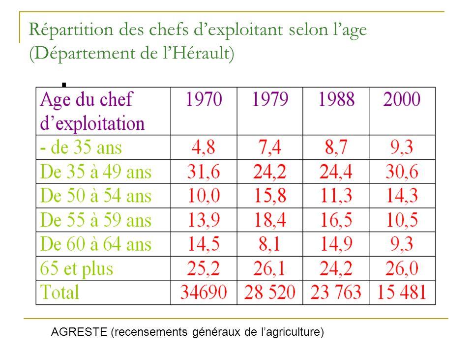 Répartition des chefs dexploitant selon lage (Département de lHérault) AGRESTE (recensements généraux de lagriculture)