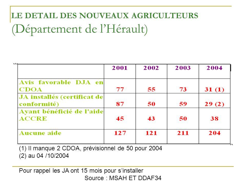 LE DETAIL DES NOUVEAUX AGRICULTEURS (Département de lHérault) (1) Il manque 2 CDOA, prévisionnel de 50 pour 2004 (2) au 04 /10/2004 Pour rappel les JA ont 15 mois pour sinstaller Source : MSAH ET DDAF34