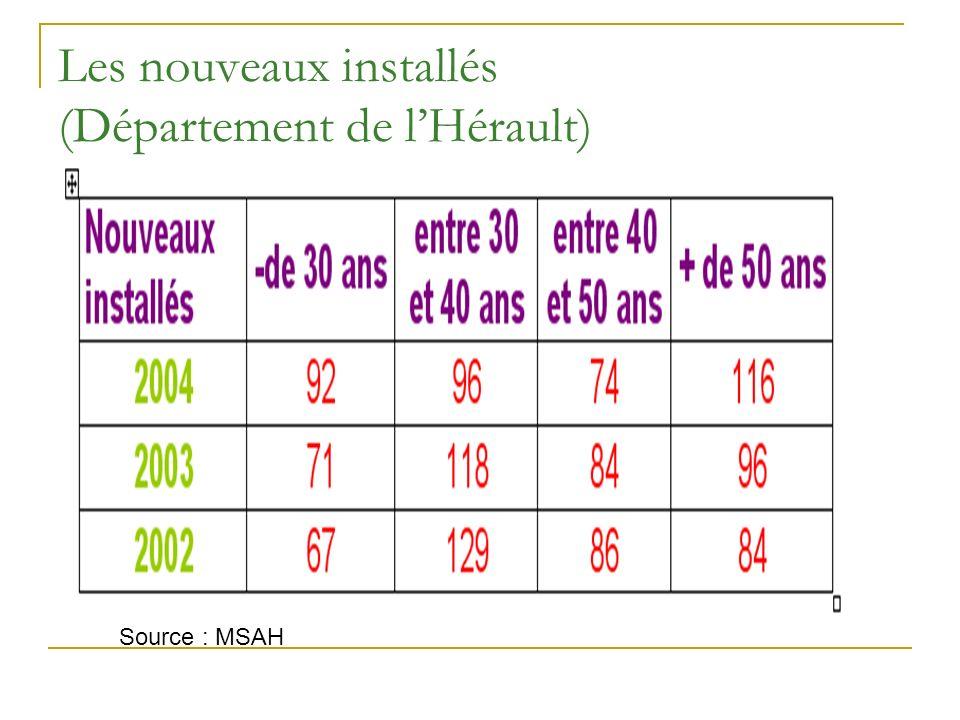 Les nouveaux installés (Département de lHérault) Source : MSAH