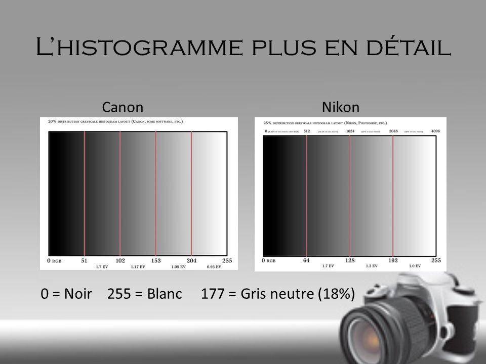 Lhistogramme plus en détail Canon Nikon 0 = Noir 255 = Blanc 177 = Gris neutre (18%)