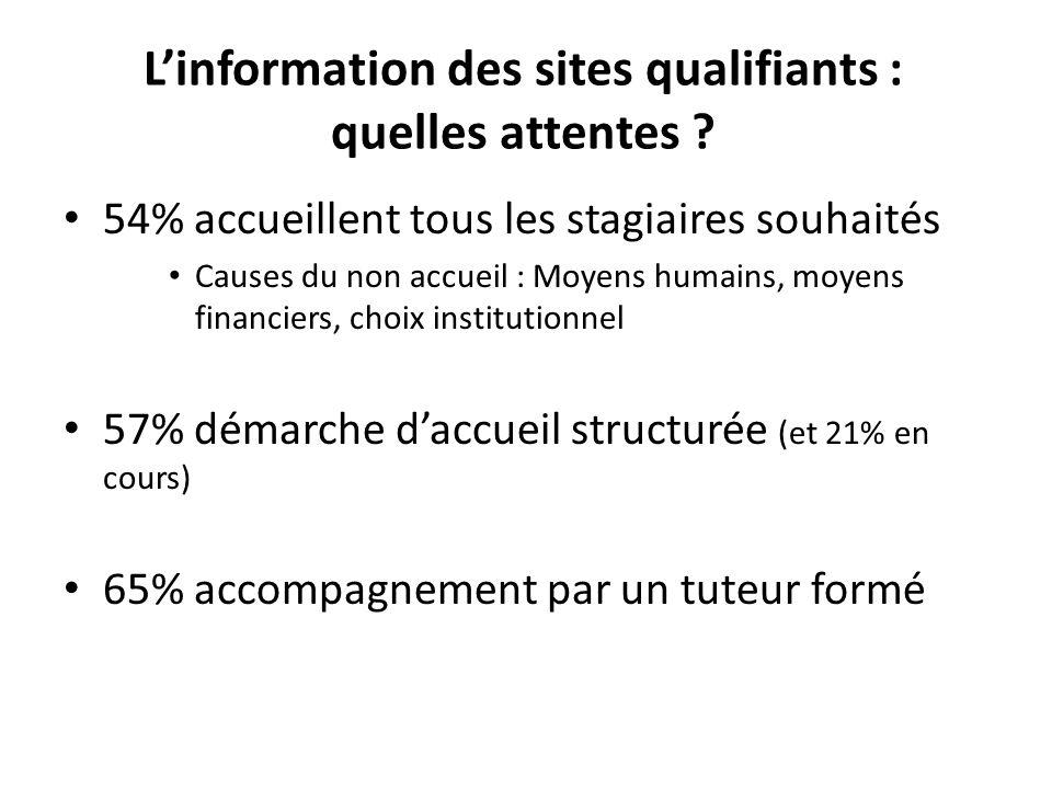 Linformation des sites qualifiants : quelles attentes .