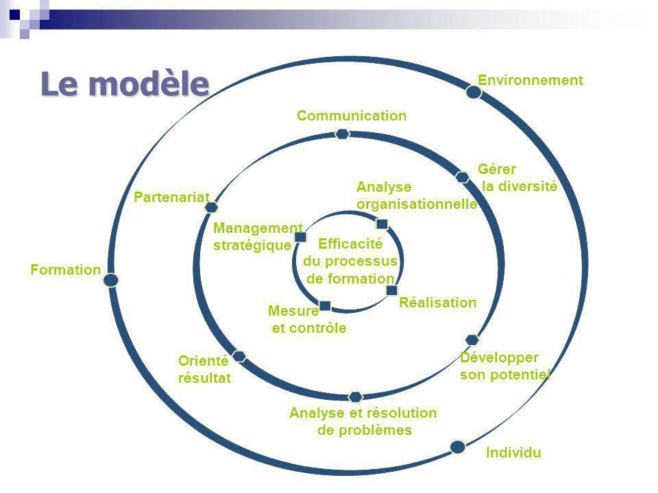Environnement Formation Analyse organisationnelle Management stratégique Mesure et contrôle Réalisation Communication Gérer la diversité Développer son potentiel Orienté résultat Partenariat Efficacité du processus de formation Le modèle Individu Analyse et résolution de problèmes