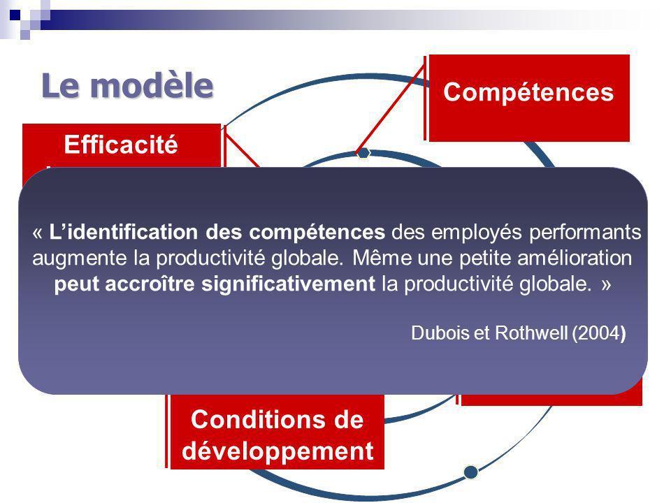 Le modèle Efficacité du processus Fonctions Compétences Conditions de développement « Lidentification des compétences des employés performants augmente la productivité globale.