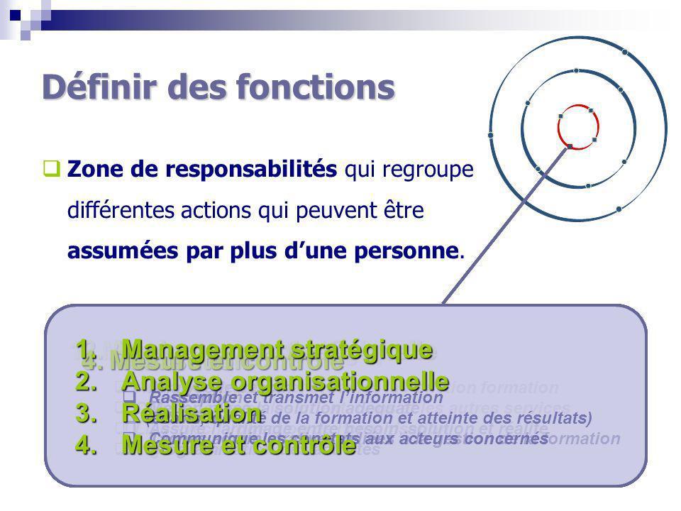 Définir des fonctions Zone de responsabilités qui regroupe différentes actions qui peuvent être assumées par plus dune personne.