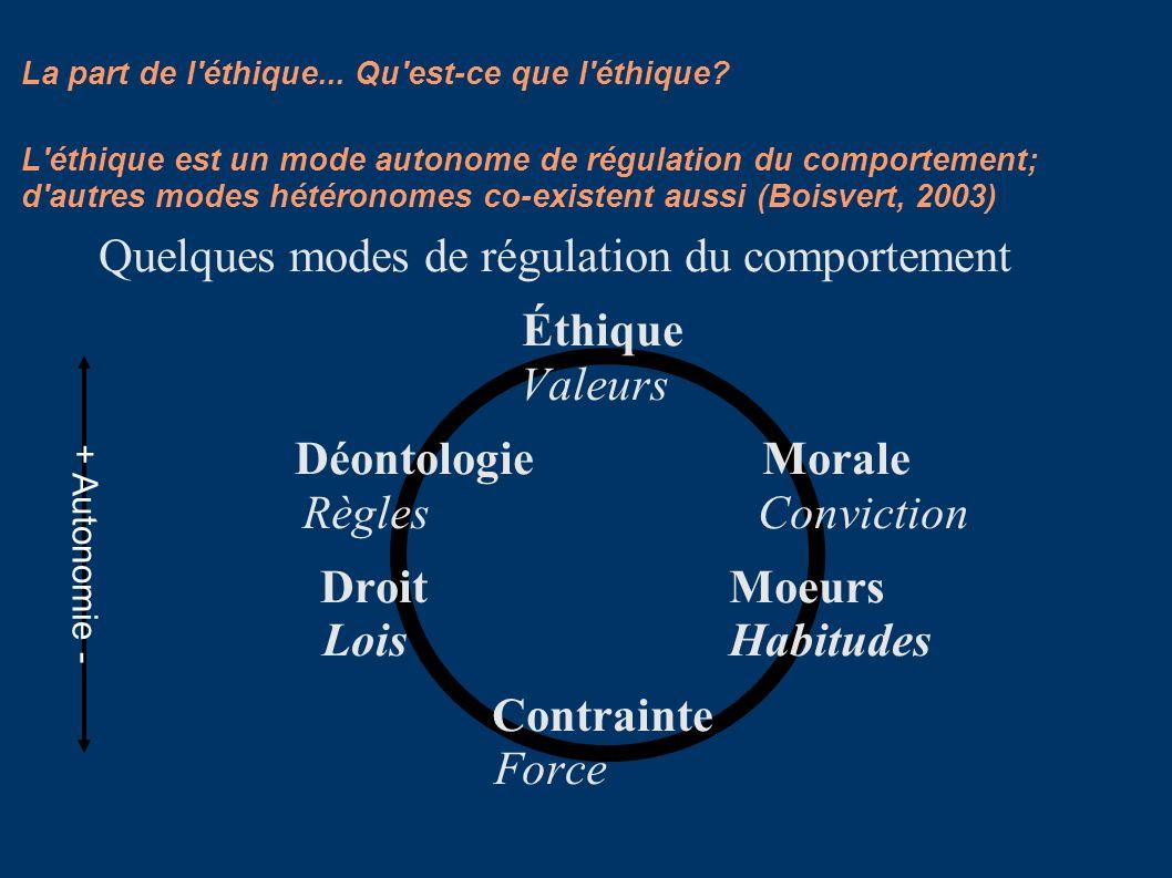 L'éthique est un mode autonome de régulation du comportement; d'autres modes hétéronomes co-existent aussi (Boisvert, 2003) Quelques modes de régulati
