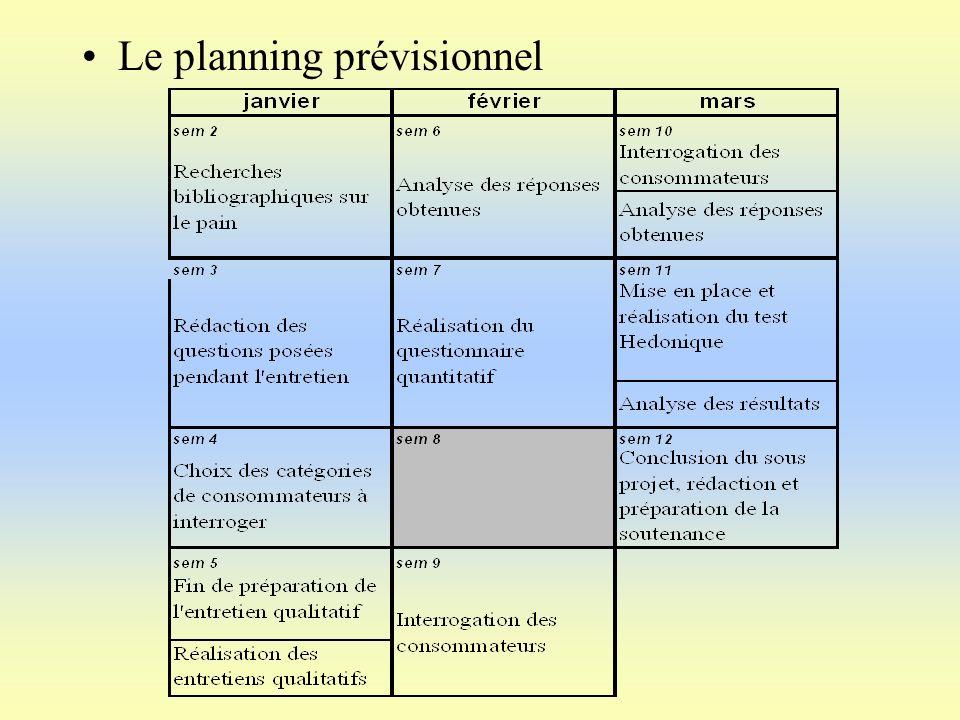 Le planning prévisionnel