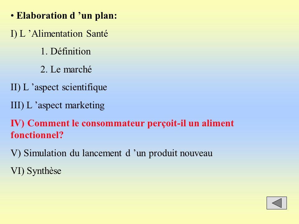 Elaboration d un plan: I) L Alimentation Santé 1. Définition 2. Le marché II) L aspect scientifique III) L aspect marketing IV) Comment le consommateu