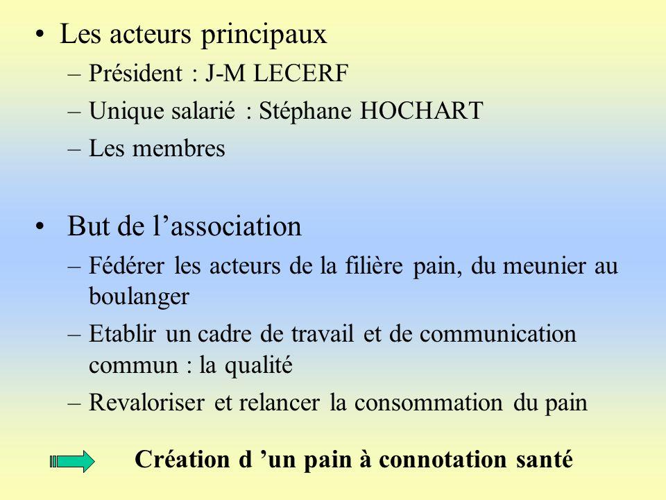 Les acteurs principaux –Président : J-M LECERF –Unique salarié : Stéphane HOCHART –Les membres But de lassociation –Fédérer les acteurs de la filière