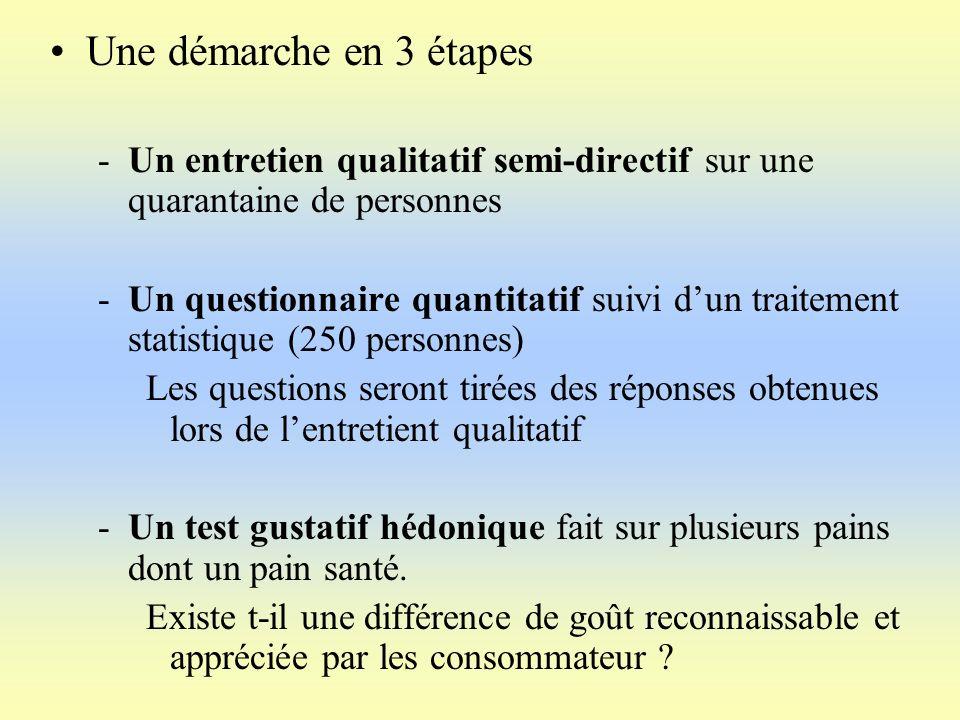 Une démarche en 3 étapes -Un entretien qualitatif semi-directif sur une quarantaine de personnes -Un questionnaire quantitatif suivi dun traitement st
