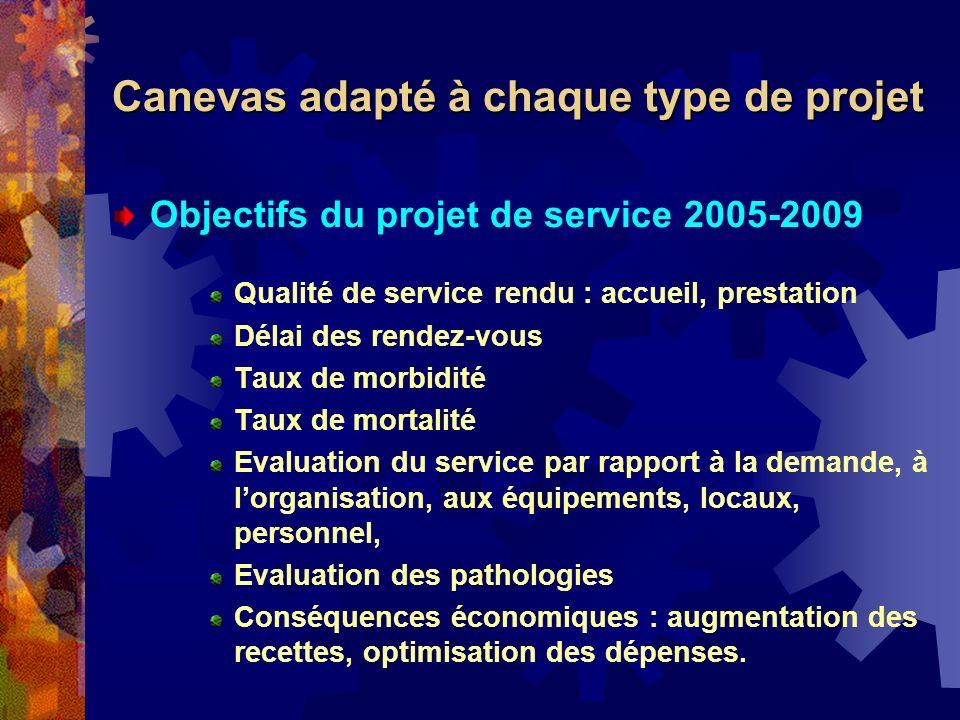 Objectifs du projet de service 2005-2009 Qualité de service rendu : accueil, prestation Délai des rendez-vous Taux de morbidité Taux de mortalité Eval
