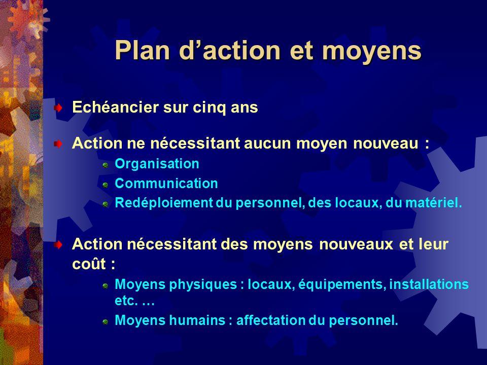 Echéancier sur cinq ans Action ne nécessitant aucun moyen nouveau : Organisation Communication Redéploiement du personnel, des locaux, du matériel. Ac