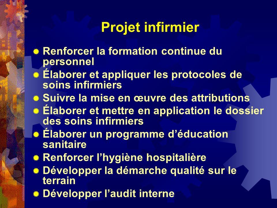 Projet infirmier Renforcer la formation continue du personnel Élaborer et appliquer les protocoles de soins infirmiers Suivre la mise en œuvre des att