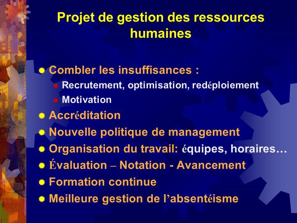 Projet de gestion des ressources humaines Combler les insuffisances : Recrutement, optimisation, red é ploiement Motivation Accr é ditation Nouvelle p