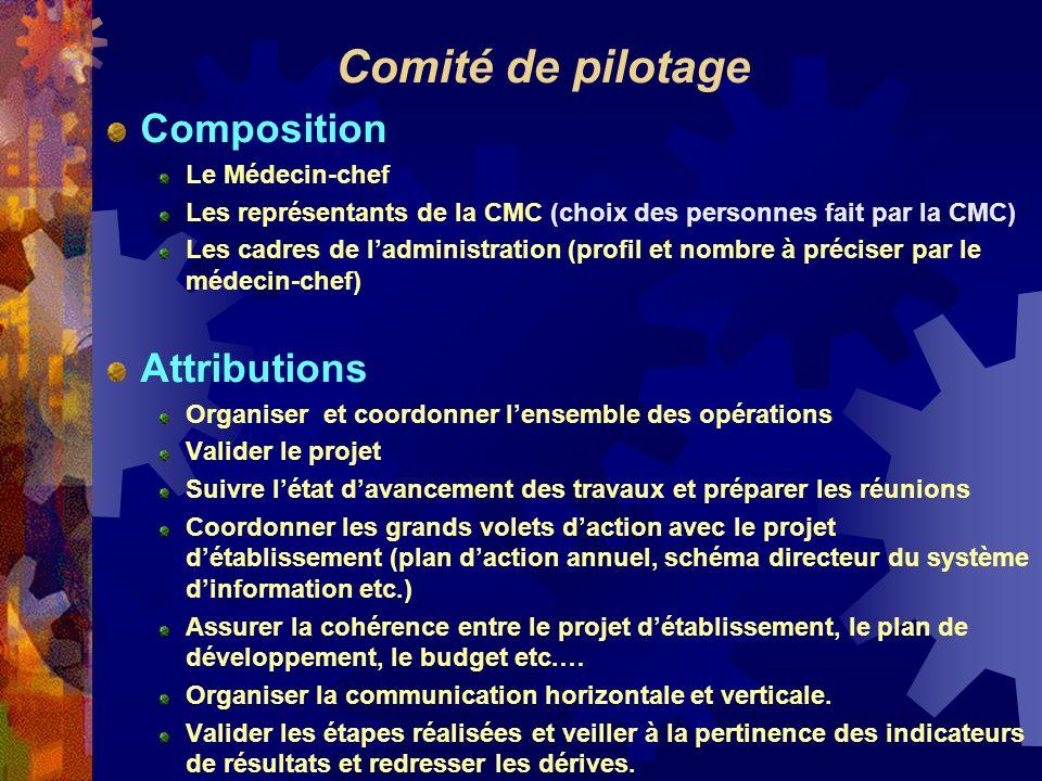 Comité de pilotage Composition Le Médecin-chef Les représentants de la CMC (choix des personnes fait par la CMC) Les cadres de ladministration (profil