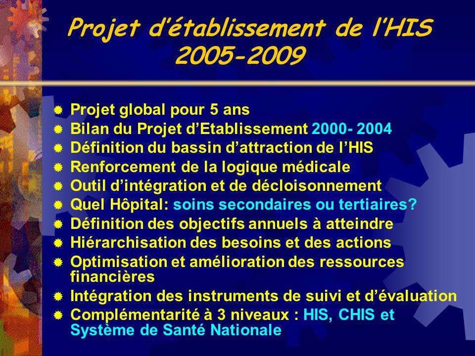 Projet global pour 5 ans Bilan du Projet dEtablissement 2000- 2004 Définition du bassin dattraction de lHIS Renforcement de la logique médicale Outil