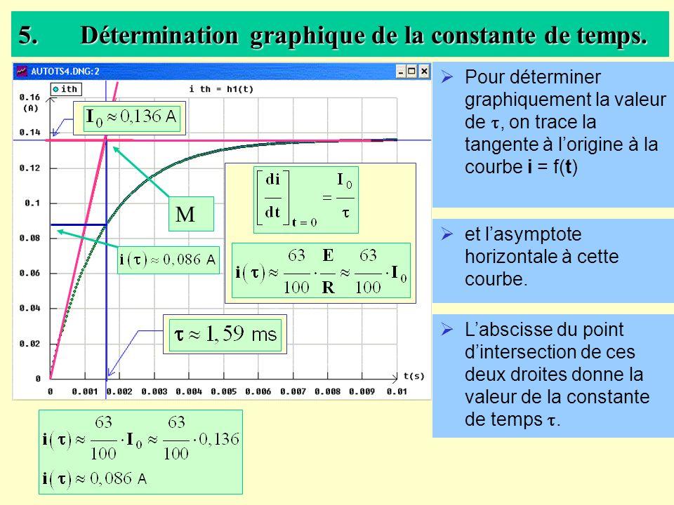 5.Détermination graphique de la constante de temps. Pour déterminer graphiquement la valeur de, on trace la tangente à lorigine à la courbe i = f(t) e