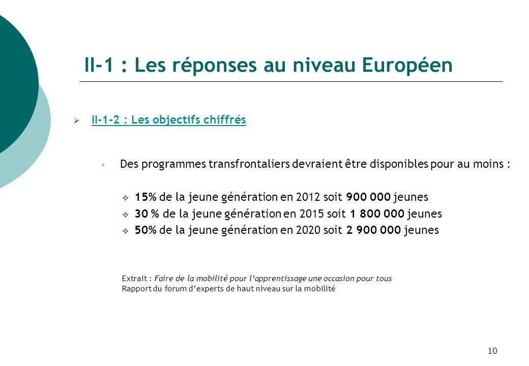 10 II-1 : Les réponses au niveau Européen II-1-2 : Les objectifs chiffrés Des programmes transfrontaliers devraient être disponibles pour au moins : 15% de la jeune génération en 2012 soit 900 000 jeunes 30 % de la jeune génération en 2015 soit 1 800 000 jeunes 50% de la jeune génération en 2020 soit 2 900 000 jeunes Extrait : Faire de la mobilité pour lapprentissage une occasion pour tous Rapport du forum dexperts de haut niveau sur la mobilité