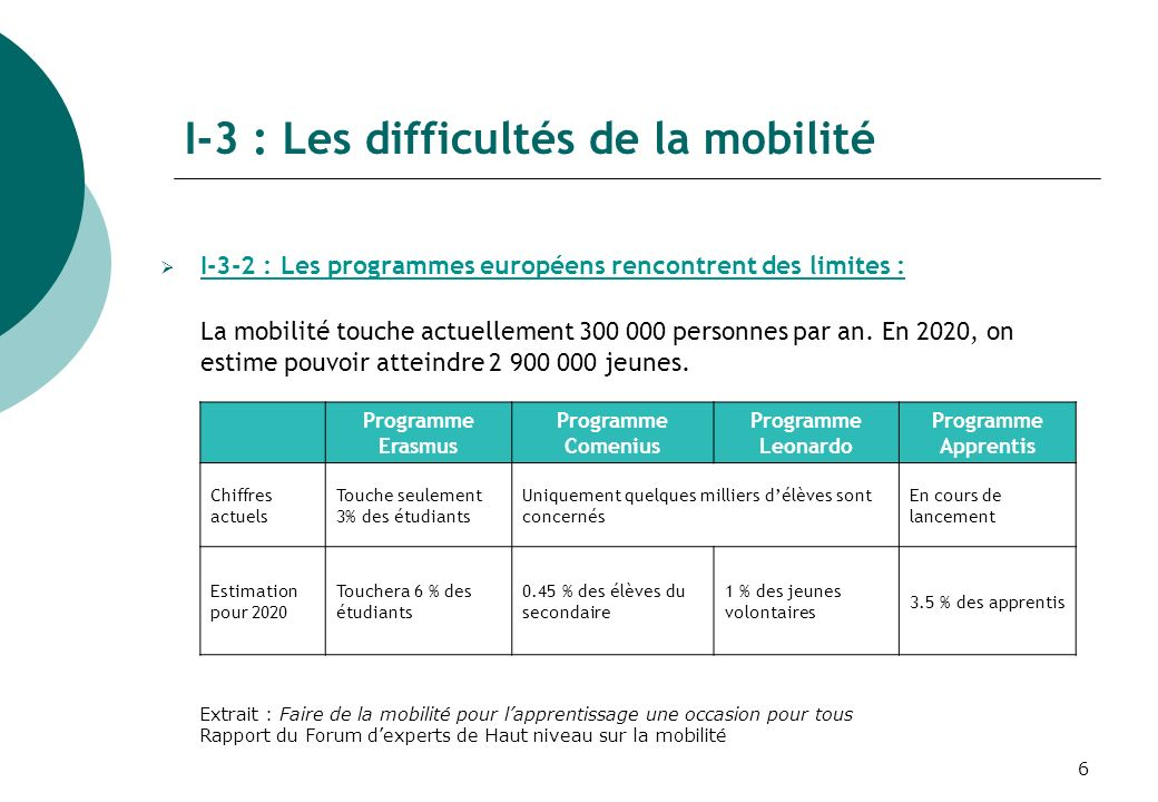 6 I-3 : Les difficultés de la mobilité I-3-2 : Les programmes européens rencontrent des limites : La mobilité touche actuellement 300 000 personnes par an.