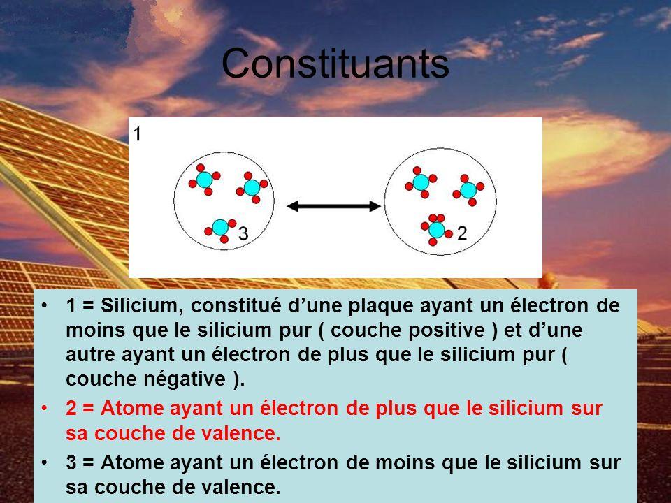 Constituants 1 = Silicium, constitué dune plaque ayant un électron de moins que le silicium pur ( couche positive ) et dune autre ayant un électron de plus que le silicium pur ( couche négative ).