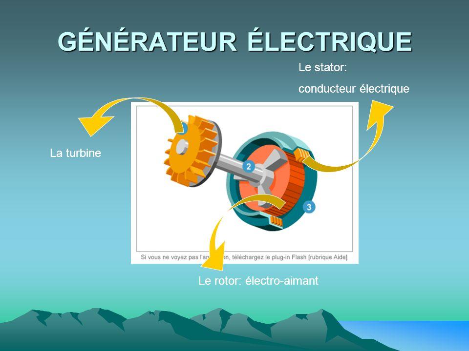 GÉNÉRATEUR ÉLECTRIQUE Le stator: conducteur électrique Le rotor: électro-aimant La turbine