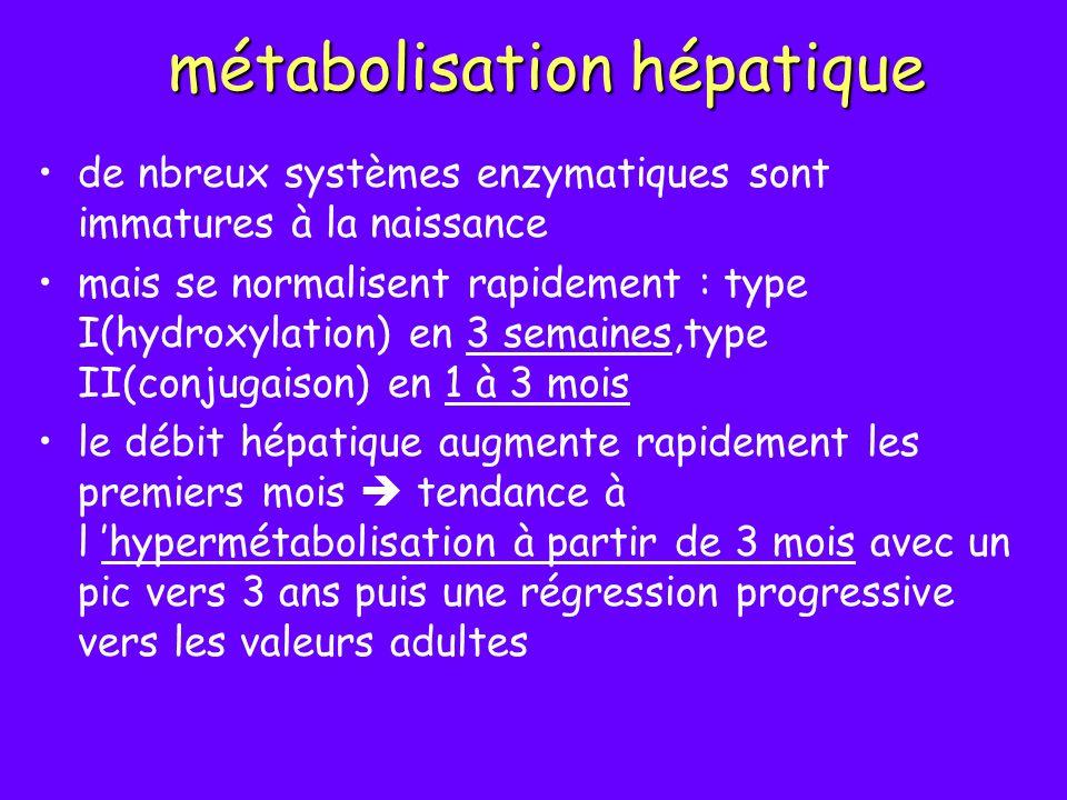 métabolisation hépatique de nbreux systèmes enzymatiques sont immatures à la naissance mais se normalisent rapidement : type I(hydroxylation) en 3 sem