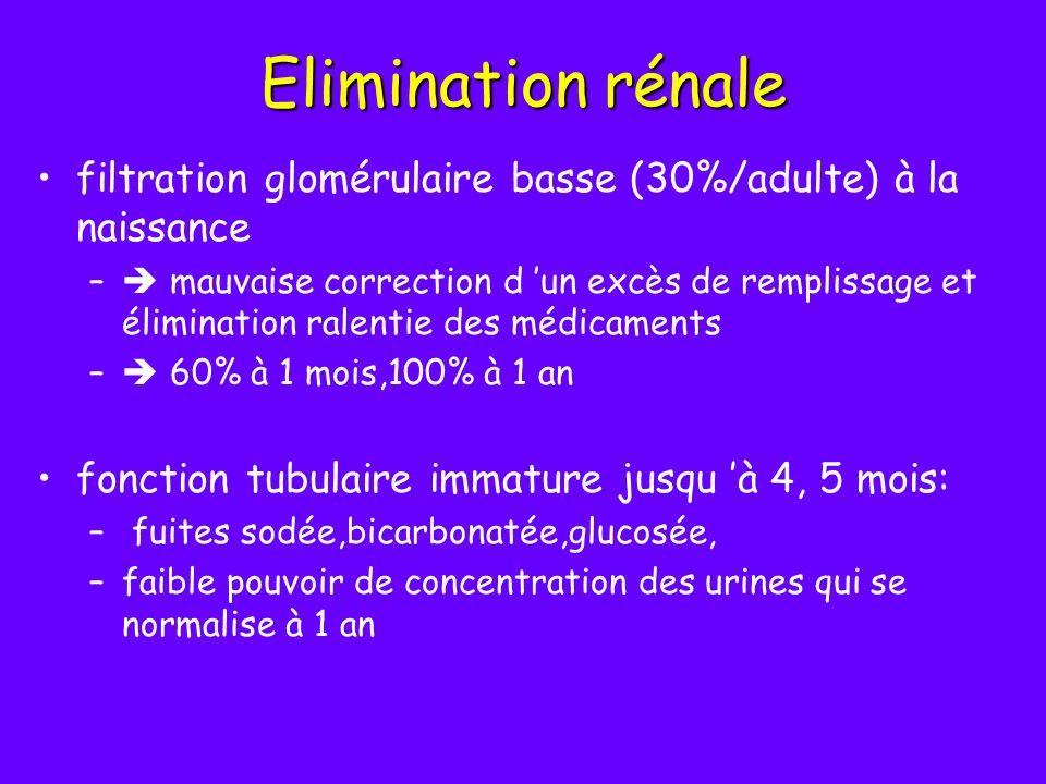 Elimination rénale filtration glomérulaire basse (30%/adulte) à la naissance – mauvaise correction d un excès de remplissage et élimination ralentie d
