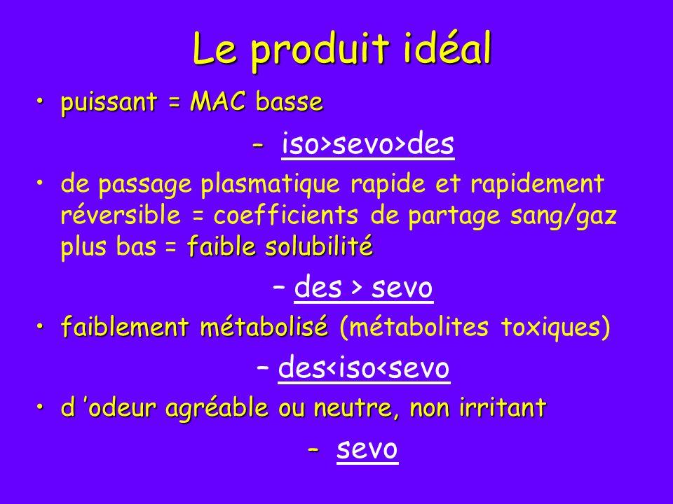Le produit idéal puissant =MAC bassepuissant = MAC basse – – iso>sevo>des faiblesolubilitéde passage plasmatique rapide et rapidement réversible = coe