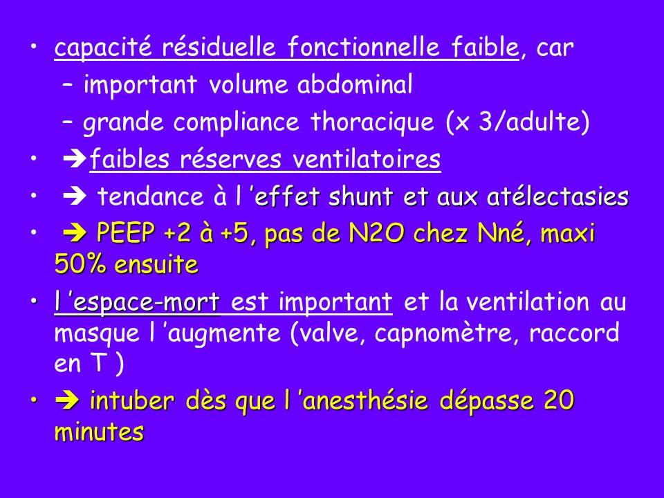 régulation ventilatoire régulation ventilatoire chez le < 1 an immaturité physiologiqueimmaturité physiologique : apnées,respiration périodique grande sensibilité aux dépresseurs centraux (Morphiniques) +++ jusqu à 2 mois chez l enfant à terme et 6 mois chez le prématuré réponses paradoxales à l hypoxieréponses paradoxales à l hypoxie – dépression respiratoire – dépression respiratoire après une brève hyperventilation, – baisse de réponse à l hypercapnie bradycardiel apnée est +/- rapidement suivie d une bradycardie avec inefficacité circulatoire la stimulation pharyngée apnée, obstructive puis centralela stimulation pharyngée (régurgitation,sécrétions,grosses amygdales…) entraîne une apnée, obstructive puis centrale contrairement au réflexe de toux chez l adulte