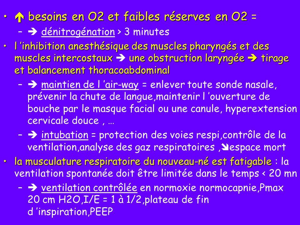 besoins en O2 et faibles réserves en O2 besoins en O2 et faibles réserves en O2 = – dénitrogénation > 3 minutes l inhibition anesthésique des muscles
