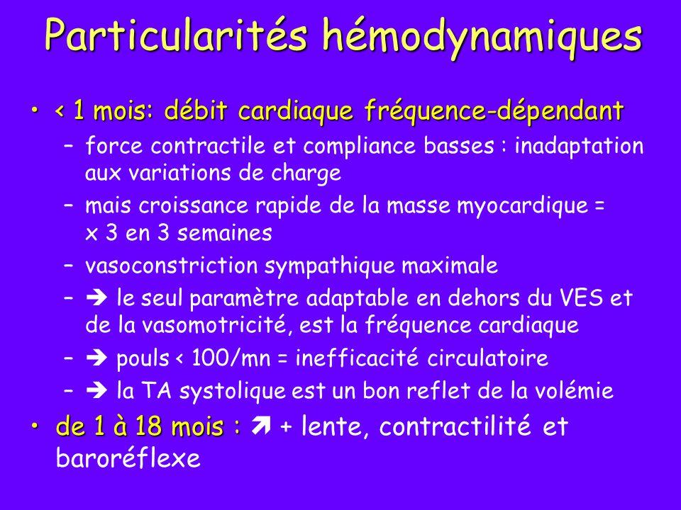 Particularités hémodynamiques Tonus parasympathique élevé atropineTonus parasympathique élevé : toujours prévoir de l atropine avant l induction la baisse des résistances vasculaires pulmonaires se stabilise le 1er mois de vieHTAPla baisse des résistances vasculaires pulmonaires se stabilise le 1er mois de vie : une HTAP peut apparaître en cas d hypoxie, d acidose …avec retour en circulation fœtale persistance possible du foramen ovale chez 1/3 des patients> 1 mois sans traduction cliniquepersistance possible du foramen ovale chez 1/3 des patients> 1 mois sans traduction clinique: éviter au maximum les bulles d air dans les tubulures,discuter l intérêt de la coelioscopie avant 6 mois-1 an