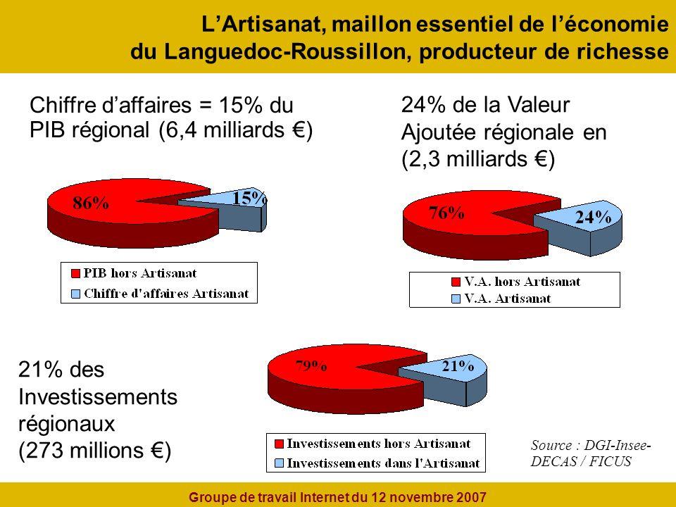 LArtisanat, maillon essentiel de léconomie du Languedoc-Roussillon, producteur de richesse Chiffre daffaires = 15% du PIB régional (6,4 milliards ) 24% de la Valeur Ajoutée régionale en (2,3 milliards ) 21% des Investissements régionaux (273 millions ) Source : DGI-Insee- DECAS / FICUS Groupe de travail Internet du 12 novembre 2007