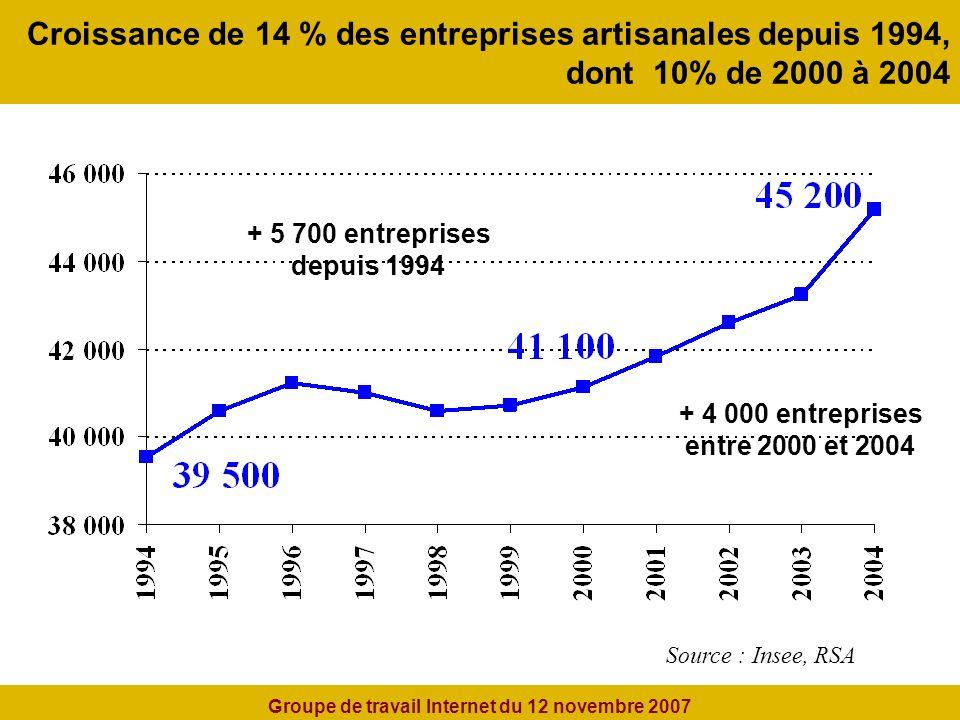 Croissance de 14 % des entreprises artisanales depuis 1994, dont 10% de 2000 à 2004 Source : Insee, RSA + 5 700 entreprises depuis 1994 + 4 000 entreprises entre 2000 et 2004 Groupe de travail Internet du 12 novembre 2007