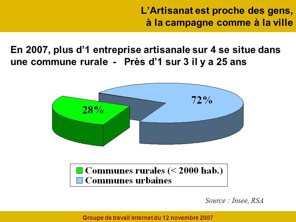 LArtisanat est proche des gens, à la campagne comme à la ville Source : Insee, RSA En 2007, plus d1 entreprise artisanale sur 4 se situe dans une commune rurale - Près d1 sur 3 il y a 25 ans Groupe de travail Internet du 12 novembre 2007