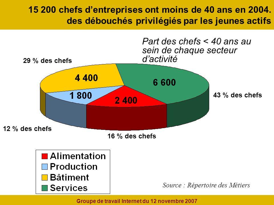 15 200 chefs dentreprises ont moins de 40 ans en 2004.