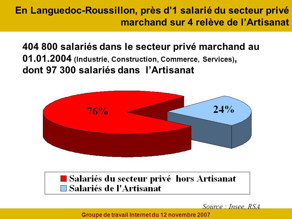 En Languedoc-Roussillon, près d1 salarié du secteur privé marchand sur 4 relève de lArtisanat Source : Insee, RSA 404 800 salariés dans le secteur privé marchand au 01.01.2004 (Industrie, Construction, Commerce, Services), dont 97 300 salariés dans lArtisanat Groupe de travail Internet du 12 novembre 2007