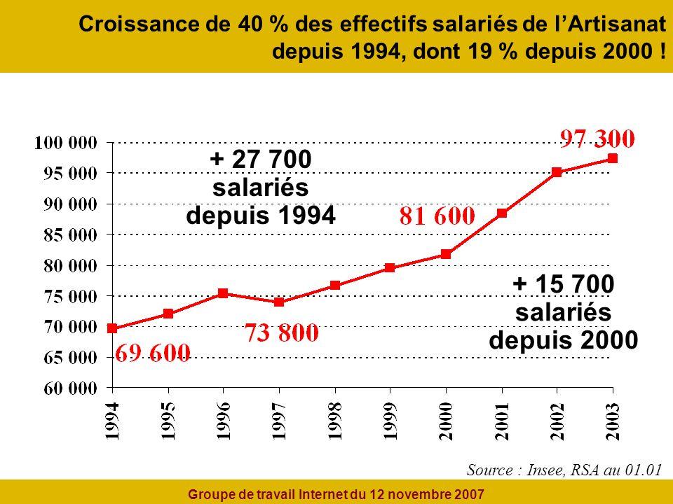 Croissance de 40 % des effectifs salariés de lArtisanat depuis 1994, dont 19 % depuis 2000 .