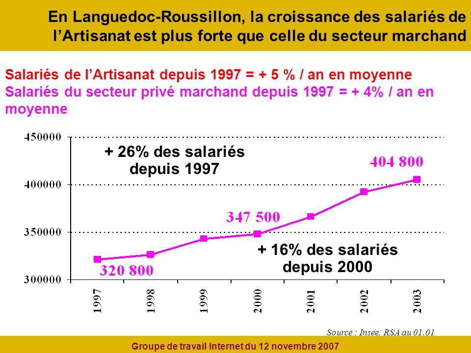 En Languedoc-Roussillon, la croissance des salariés de lArtisanat est plus forte que celle du secteur marchand + 26% des salariés depuis 1997 + 16% des salariés depuis 2000 Salariés de lArtisanat depuis 1997 = + 5 % / an en moyenne Salariés du secteur privé marchand depuis 1997 = + 4% / an en moyenne Source : Insee, RSA au 01.01 Groupe de travail Internet du 12 novembre 2007