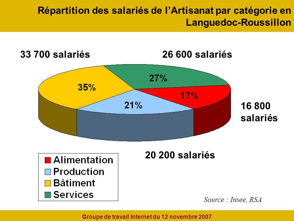 Répartition des salariés de lArtisanat par catégorie en Languedoc-Roussillon Source : Insee, RSA 16 800 salariés 26 600 salariés33 700 salariés 20 200 salariés Groupe de travail Internet du 12 novembre 2007