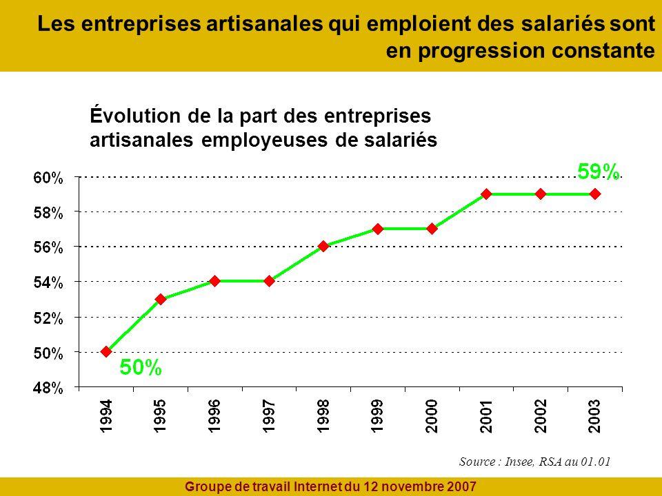 Les entreprises artisanales qui emploient des salariés sont en progression constante Source : Insee, RSA au 01.01 Évolution de la part des entreprises artisanales employeuses de salariés Groupe de travail Internet du 12 novembre 2007