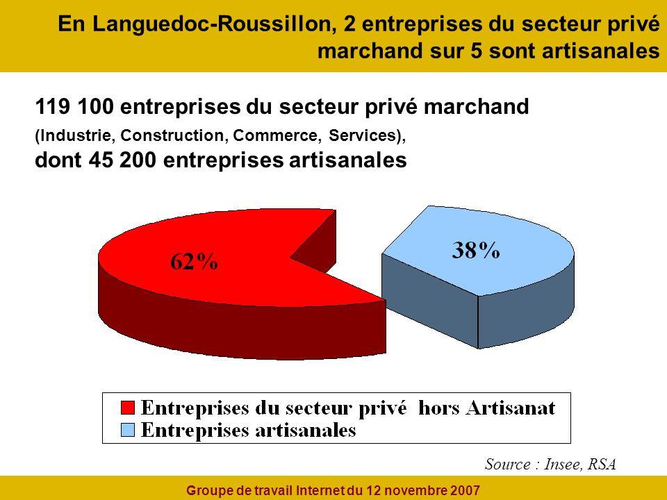 En Languedoc-Roussillon, 2 entreprises du secteur privé marchand sur 5 sont artisanales 119 100 entreprises du secteur privé marchand (Industrie, Construction, Commerce, Services), dont 45 200 entreprises artisanales Source : Insee, RSA Groupe de travail Internet du 12 novembre 2007