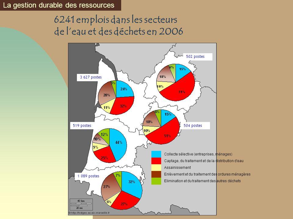 6241 emplois dans les secteurs de leau et des déchets en 2006 La gestion durable des ressources 3 627 postes 1 089 postes 519 postes 502 postes 504 po