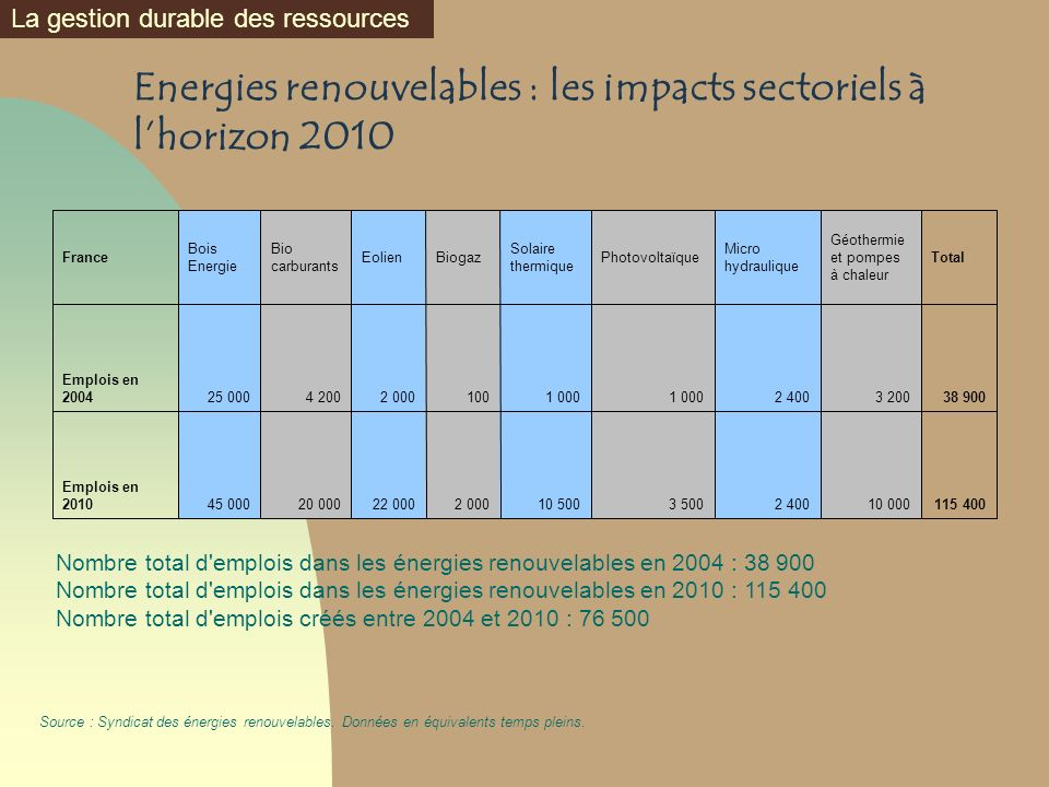 Energies renouvelables : les impacts sectoriels à lhorizon 2010 115 40010 0002 4003 50010 5002 00022 00020 00045 000 Emplois en 2010 38 9003 2002 4001