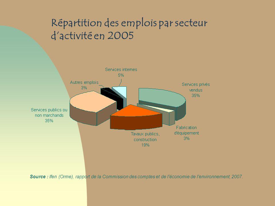 Répartition des emplois par secteur dactivité en 2005 Source : Ifen (Orme), rapport de la Commission des comptes et de l'économie de l'environnement,
