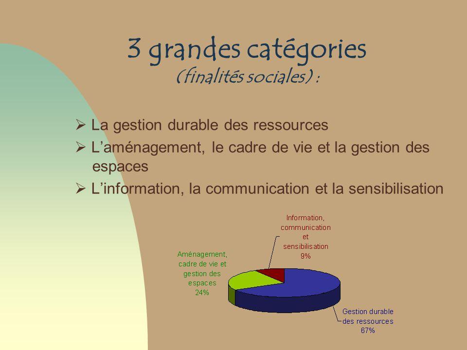 3 grandes catégories (finalités sociales) : La gestion durable des ressources Laménagement, le cadre de vie et la gestion des espaces Linformation, la