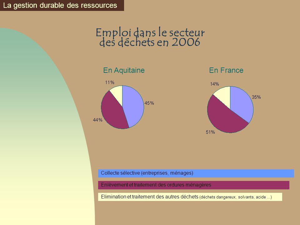 Emploi dans le secteur des déchets en 2006 Enlèvement et traitement des ordures ménagères Collecte sélective (entreprises, ménages) Elimination et tra