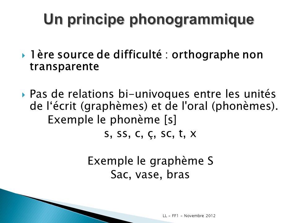1ère source de difficulté : orthographe non transparente Pas de relations bi-univoques entre les unités de lécrit (graphèmes) et de l'oral (phonèmes).